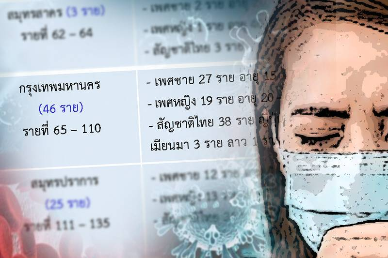 ยอดผู้ป่วยโควิดสะสม ในประเทศ สูงถึงหลักร้อย ต่อวันแล้ว